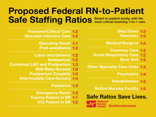 National Nurses United Proposed Federal RN-to-Patient Safe Staffing Ratios